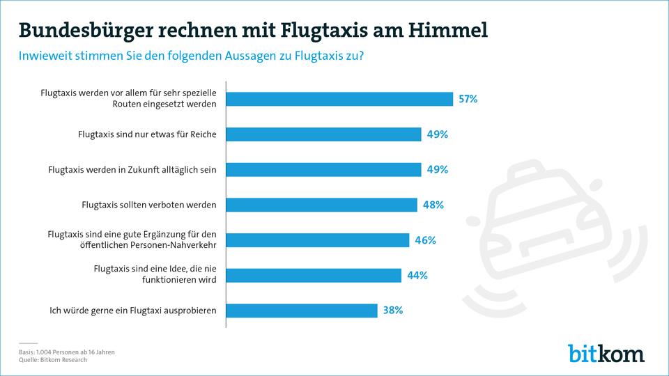 Flugtaxis Meinung Deutschland (Bild: Bitkom)