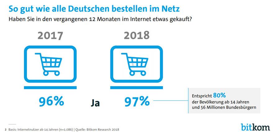 E-Commerce in Deutschland Schaubild (Bild: bitkom)