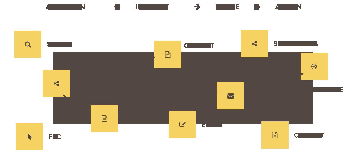 Content spielt in der modernen Customer Journey eine wichtige Rolle