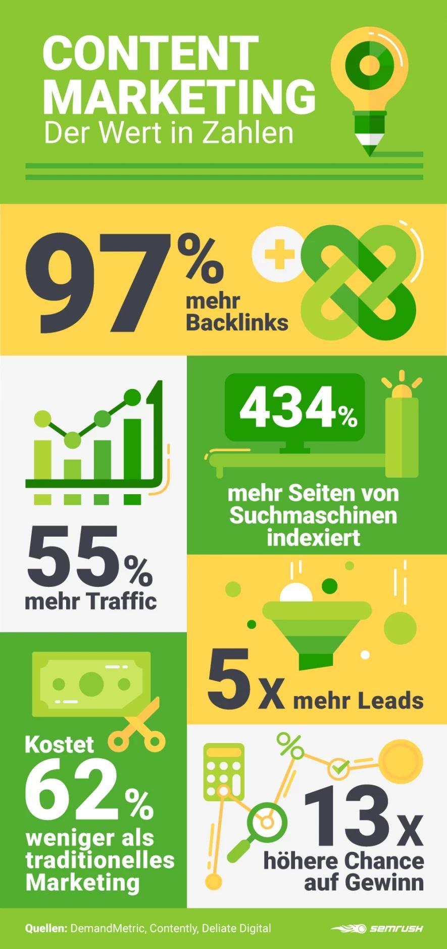 Vorteile Content Marketing Zahlen (Bild: Semrush)