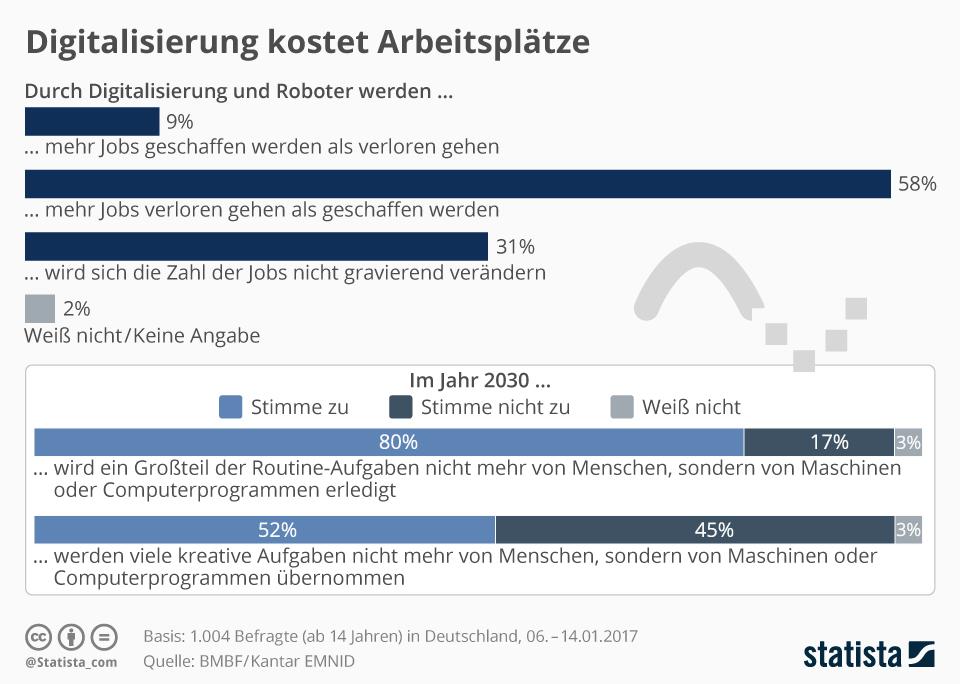 Infografik - neue Jobs durch Digitalisierung Meinung (Bild: Statista)