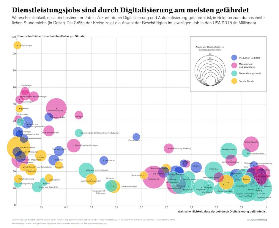 Infografik: Jobs, die durch Digitalisierung in Gefahr sind (Bild: Zukunftsinstitut)