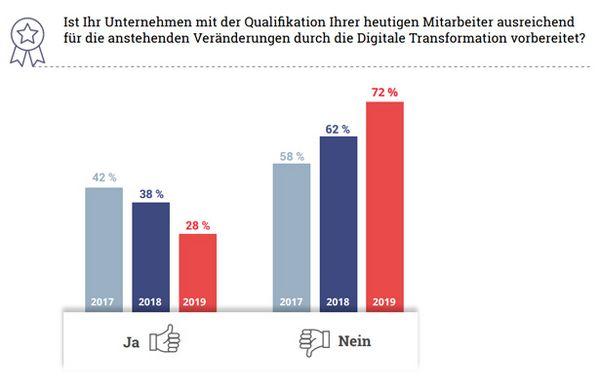 Digitalkompetenz deutscher Mitarbeiter (Bild: Etventure)