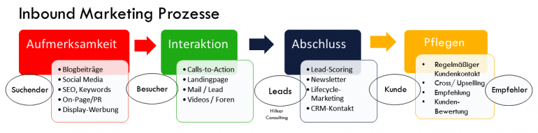 Inbound Marketing Prozess (Bild: Claudia Hilker)