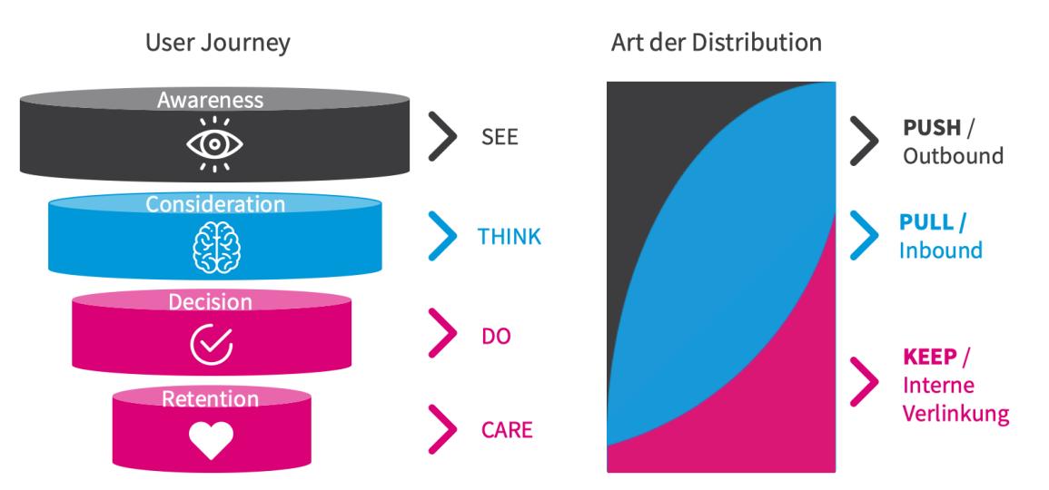 Schaubild Content Marketing Push Pull (Bild: Kresse & Discher)